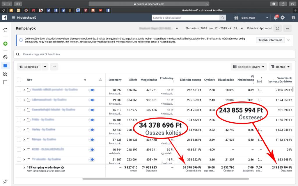 Prémium Online Marketing Szolgáltatás kampánybevétel