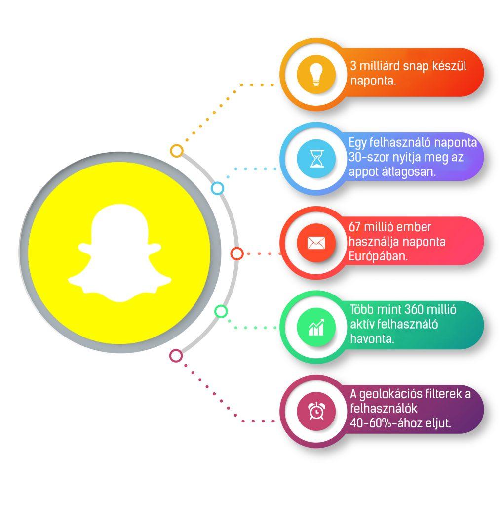 Az Exaline Média saját grafikonja. Snapchat adatok számokban, snapchat statisztika.