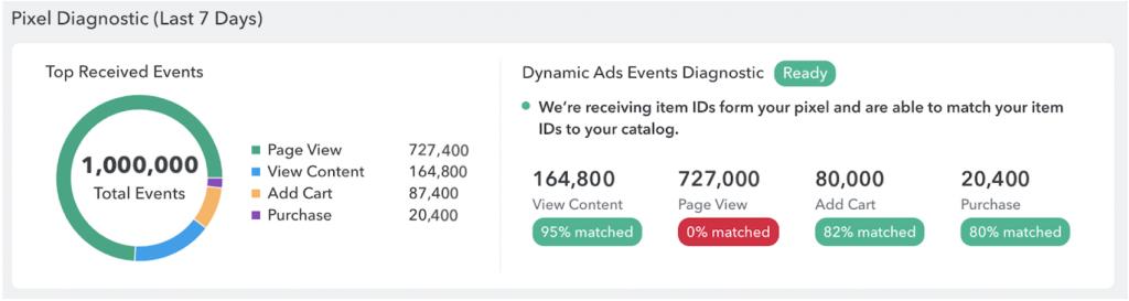 A Dynamic Ads-ben a Diagnostic Tool is a hirdetők rendelkezésesre áll, mely lényeges információkat összegez a hirdetés eredményességével kapcsolatban.