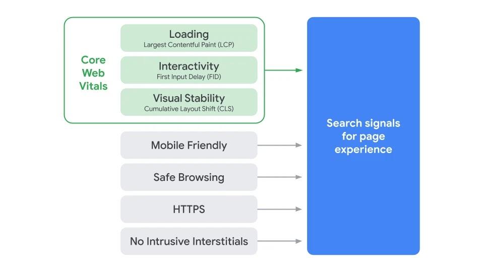 oldal-élmény algoritmus mérési rendszerei és a core web vitals